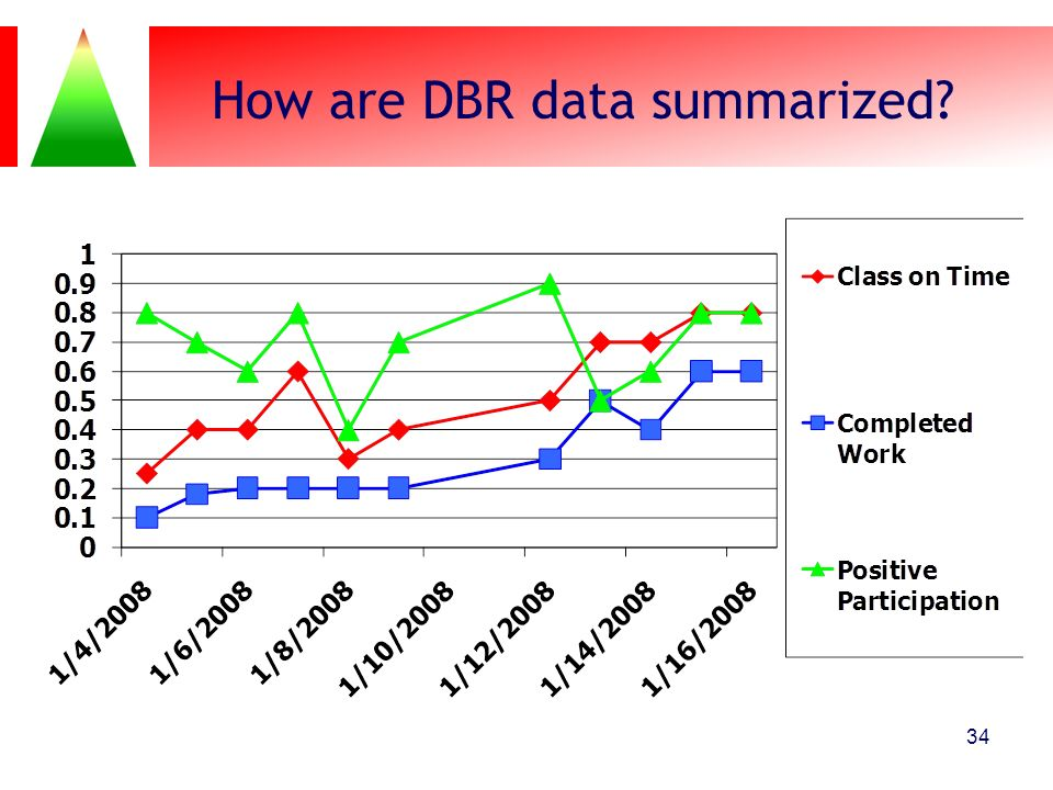How are DBR data summarized