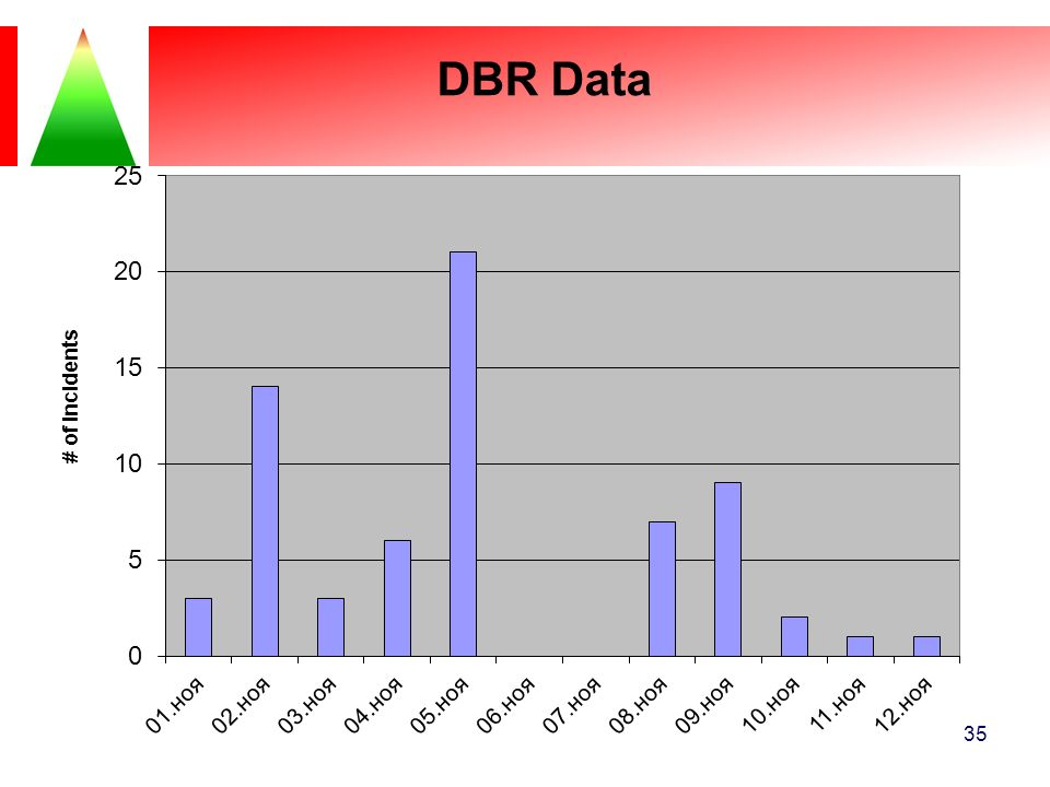 This is another way to document DBR data.