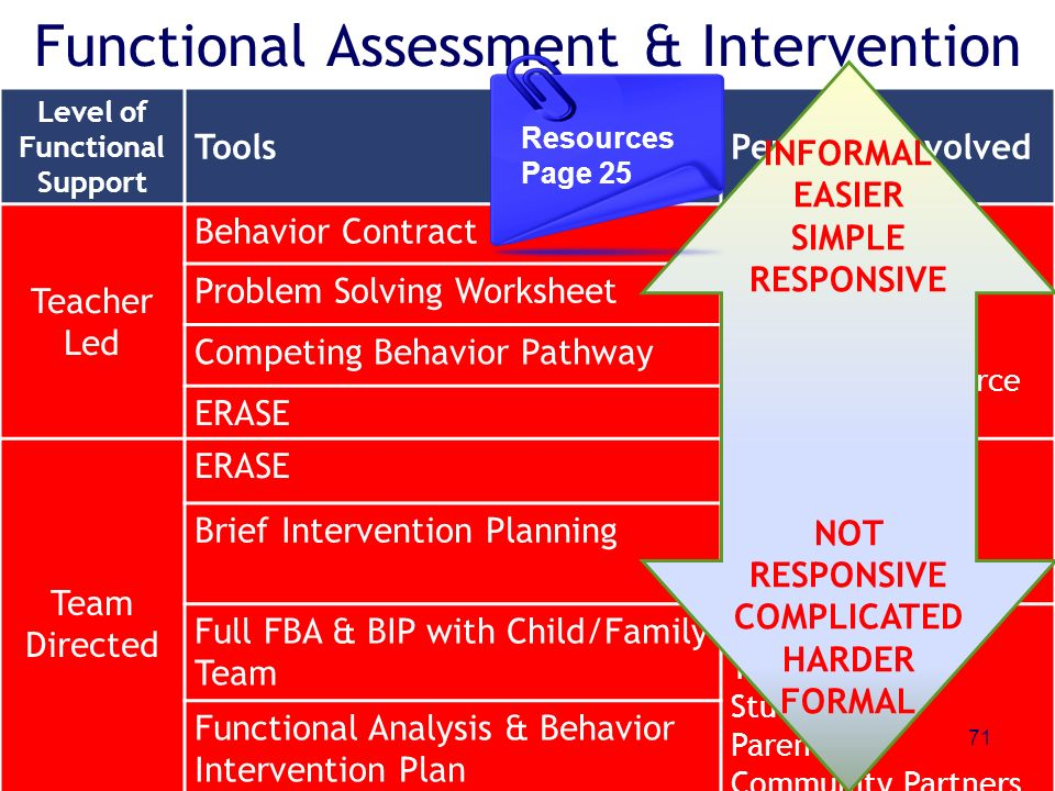 Functional Assessment & Intervention