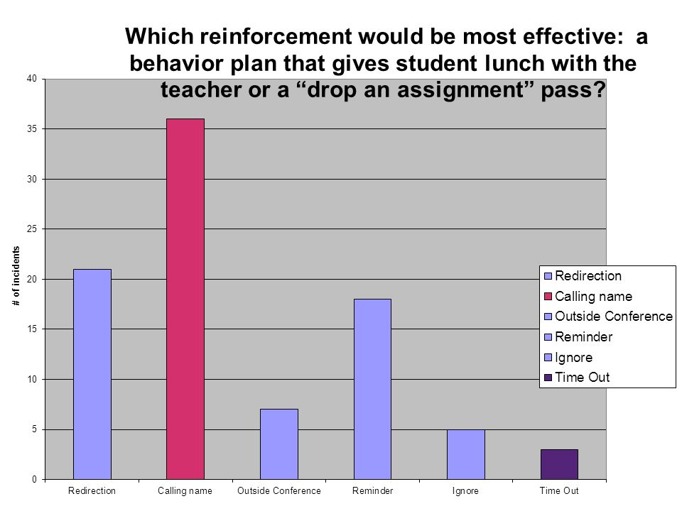 Based on this data about consequences, if you were selecting an reinforcement component for a behavior plan, which reinforcement would be most effective.