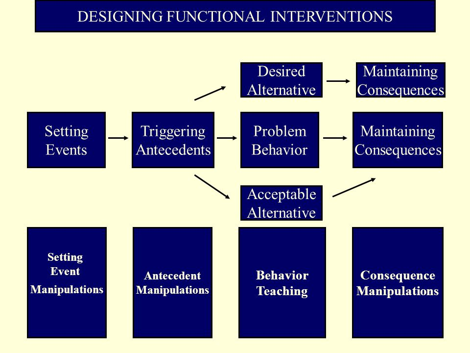 DESIGNING FUNCTIONAL INTERVENTIONS