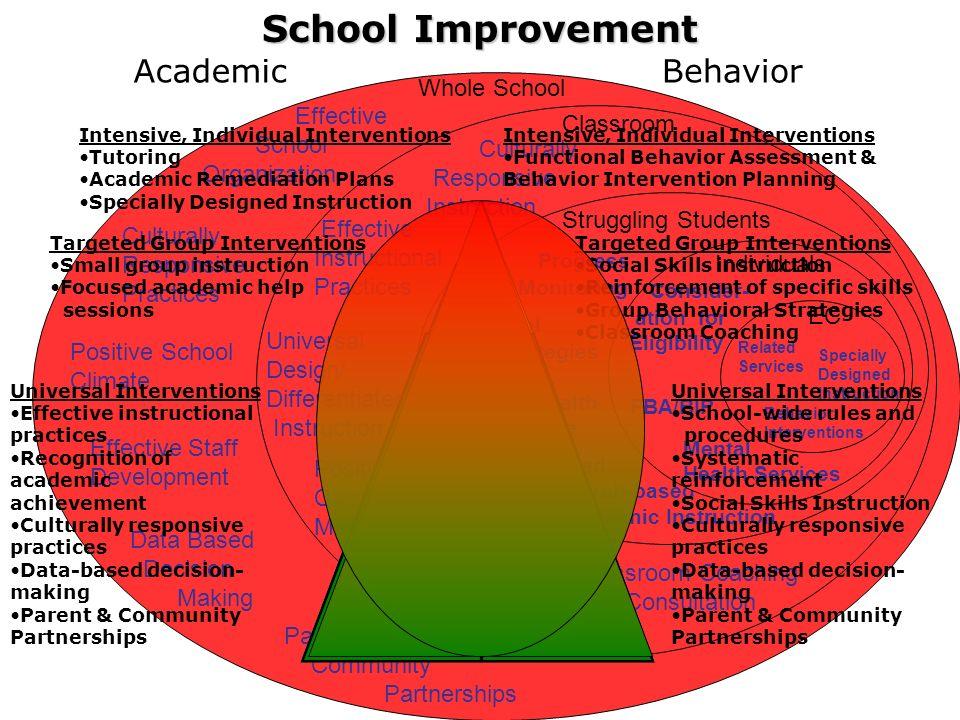 School Improvement Academic Behavior Whole School Effective Classroom