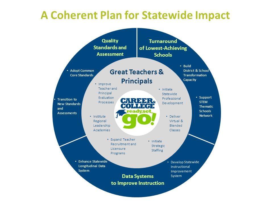 A Coherent Plan for Statewide Impact