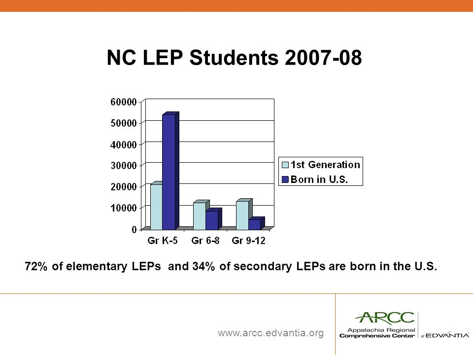 NC LEP Students 2007-08 Double left click on graph to get data: K-5 1st generation = 21190, Born in US = 54097.