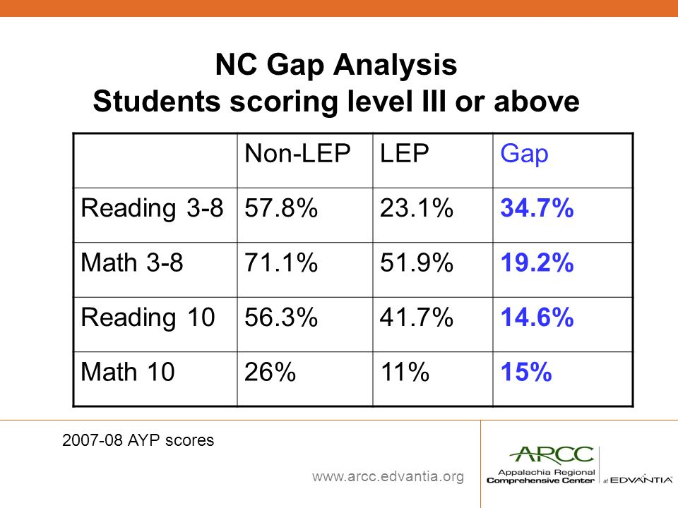 NC Gap Analysis Students scoring level III or above