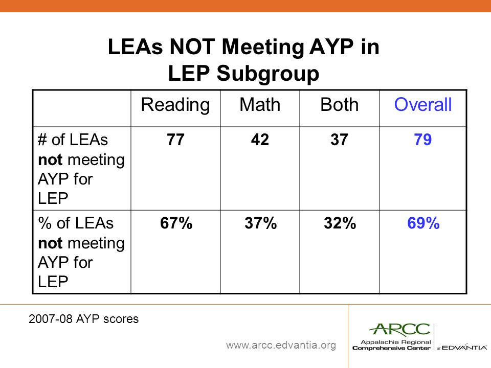 LEAs NOT Meeting AYP in LEP Subgroup