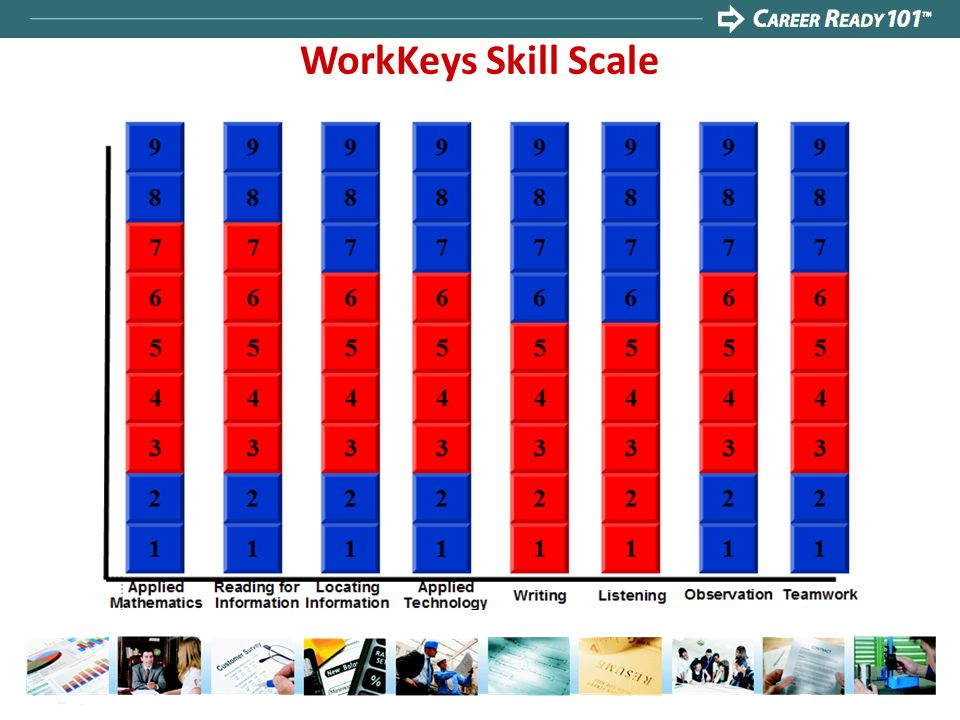 WorkKeys Skill Scale