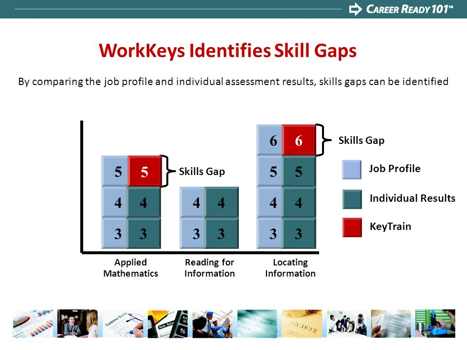 WorkKeys Identifies Skill Gaps