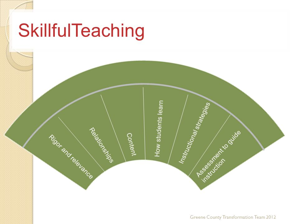 SkillfulTeaching How students learn Instructional strategies Content