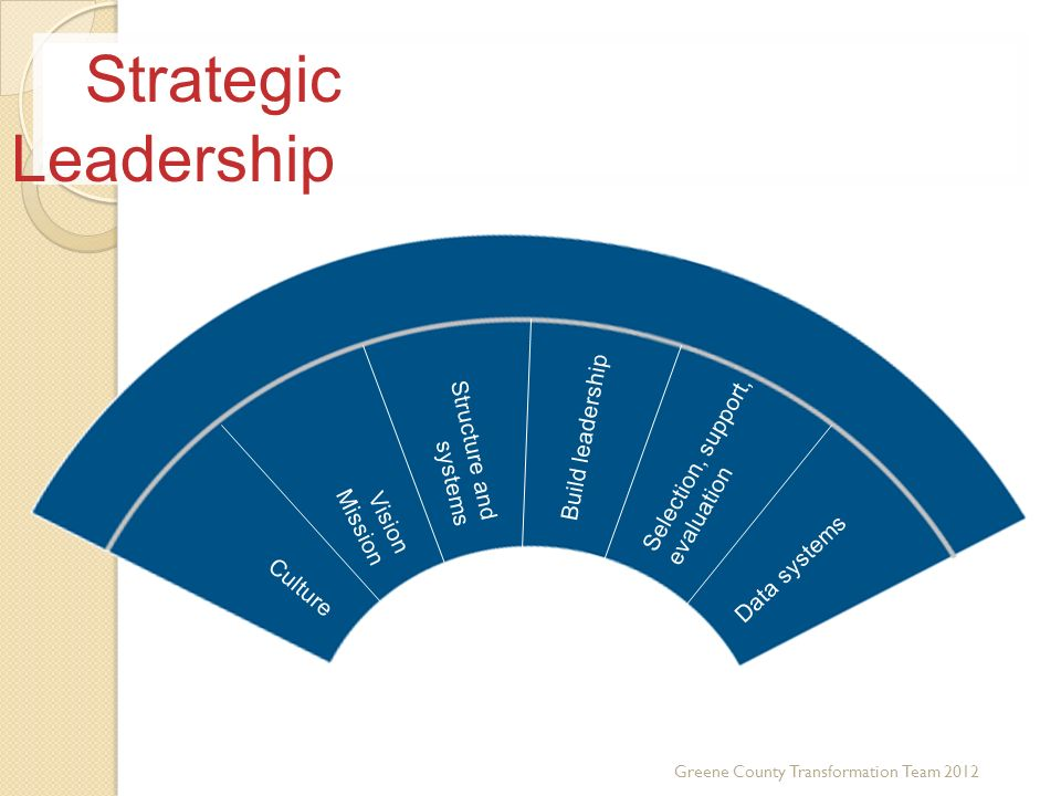 Strategic Leadership Build leadership Selection, support, evaluation