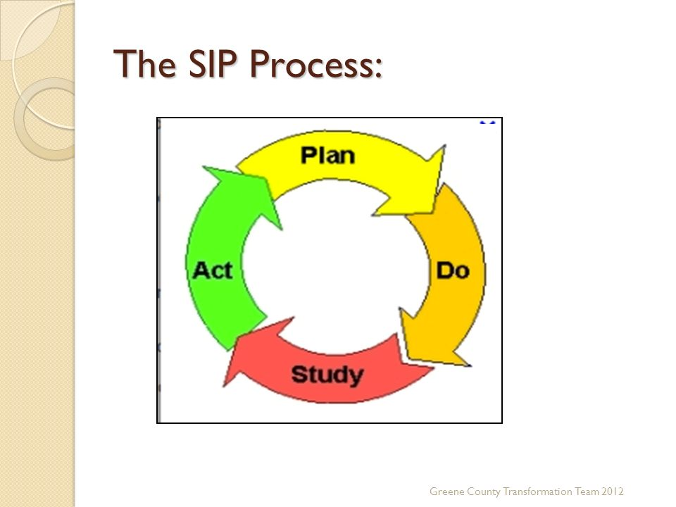 The SIP Process: Greene County Transformation Team 2012