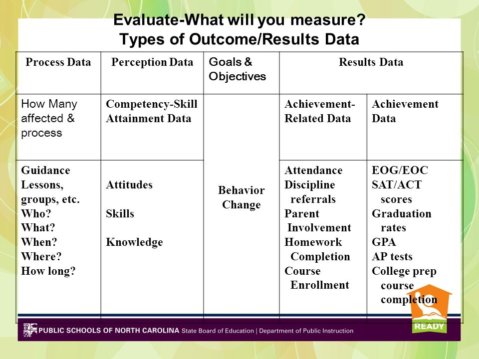 Evaluate-What will you measure Types of Outcome/Results Data