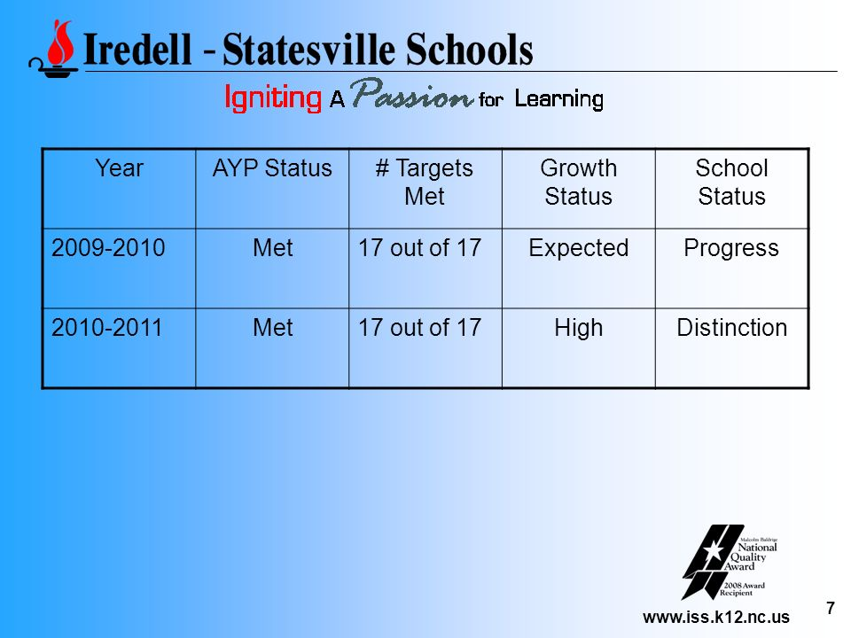 Year AYP Status. # Targets Met. Growth Status. School Status. 2009-2010. Met. 17 out of 17. Expected.