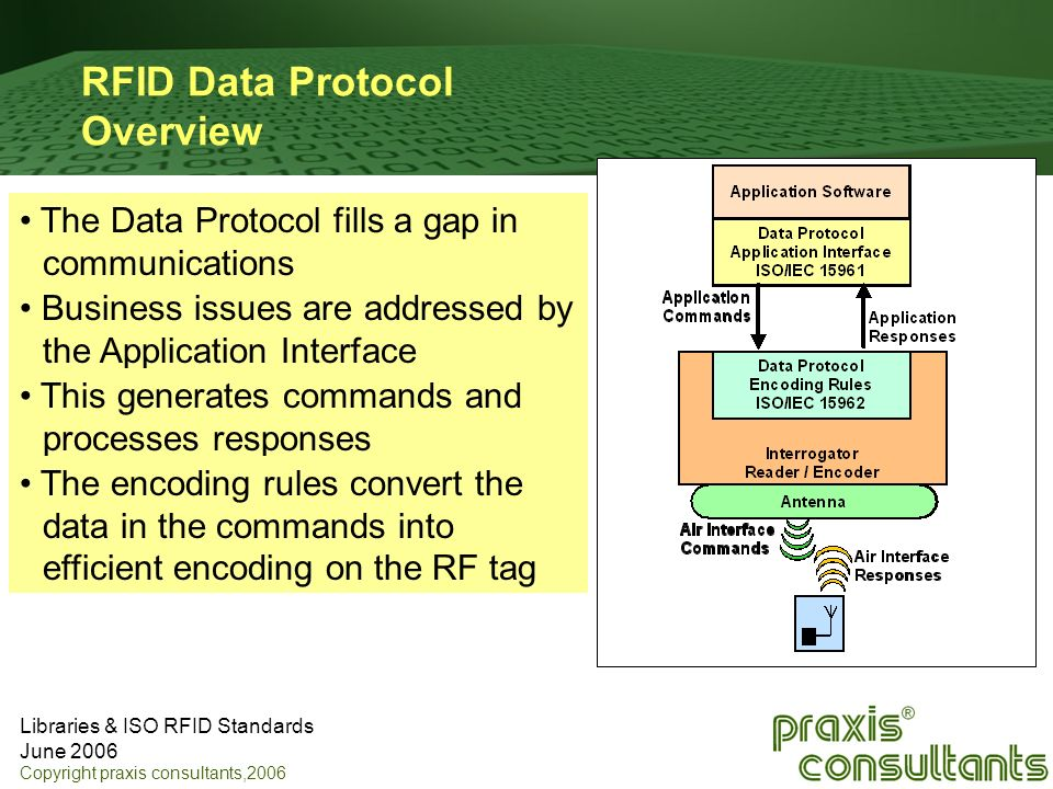 RFID Data Protocol Overview
