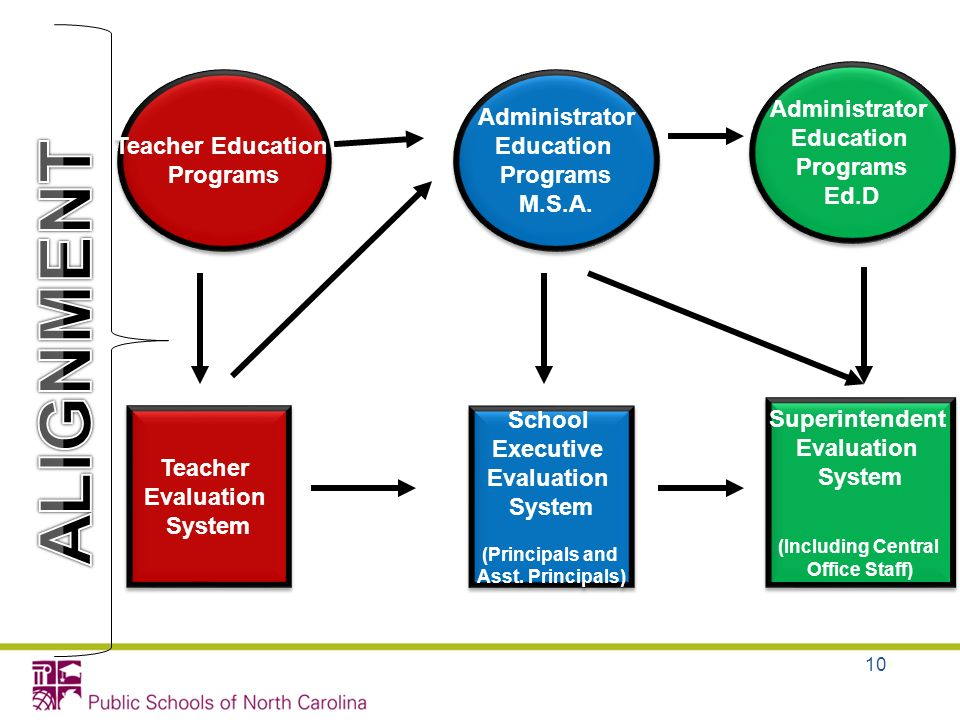 ALIGNMENT Administrator Education Programs Ed.D Teacher Education