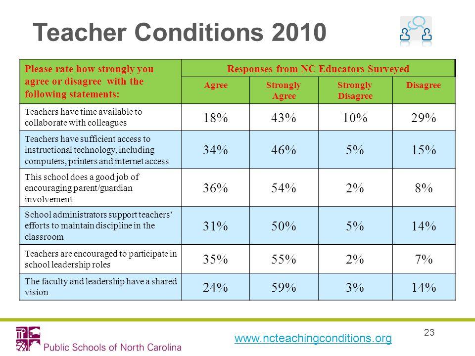 Responses from NC Educators Surveyed