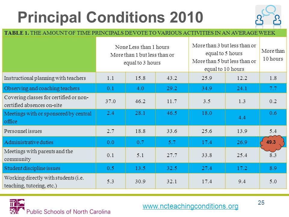 Principal Conditions 2010 www.ncteachingconditions.org
