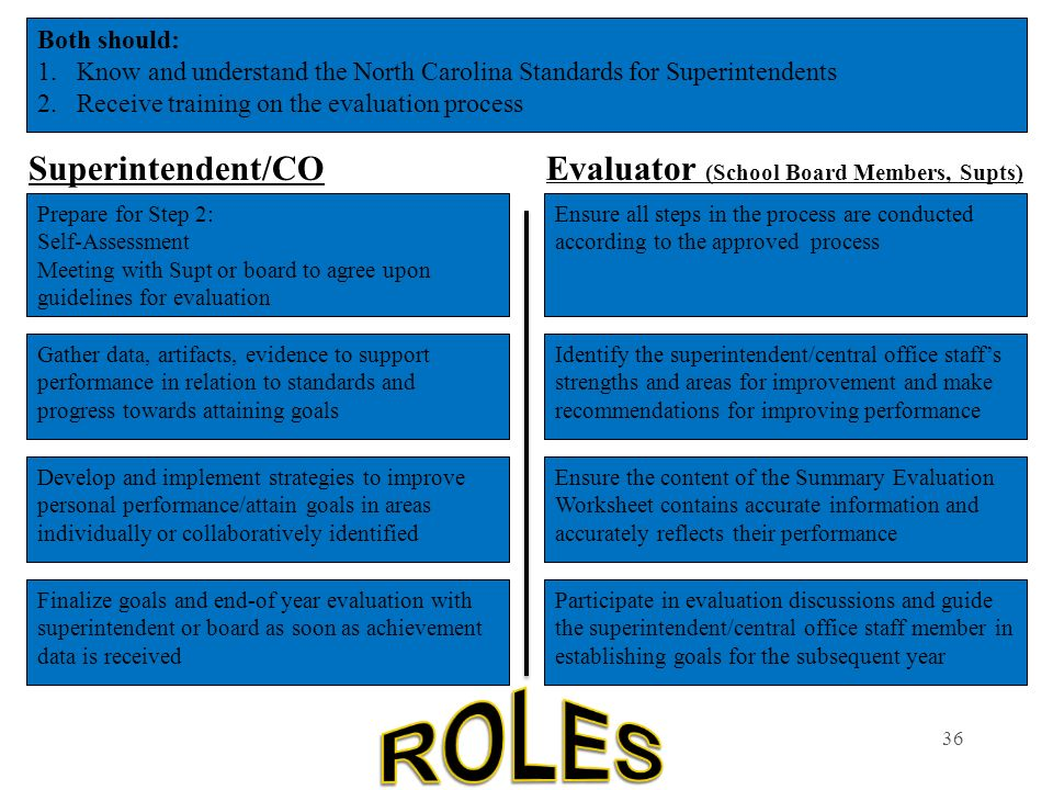 ROLES Superintendent/CO Evaluator (School Board Members, Supts)