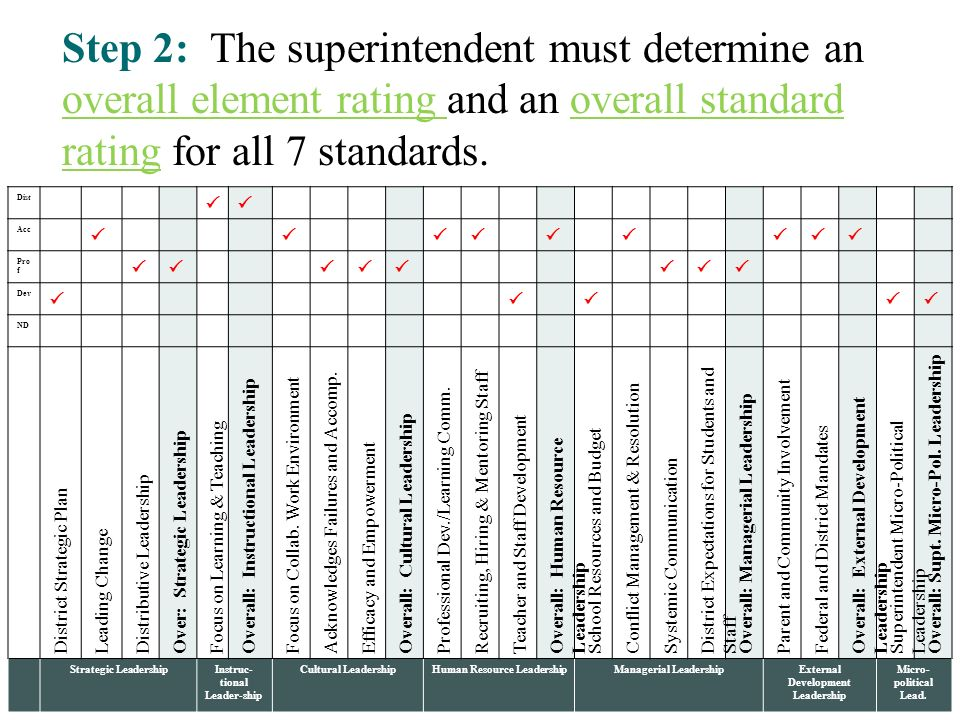 Step 2: The superintendent must determine an overall element rating and an overall standard rating for all 7 standards.