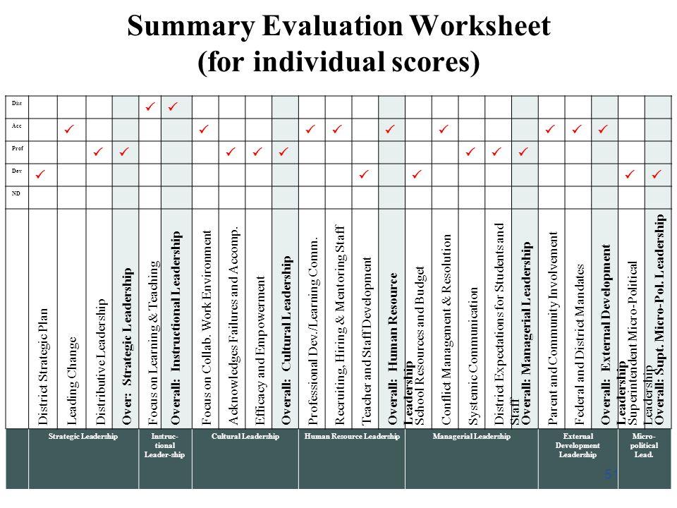 Summary Evaluation Worksheet (for individual scores)