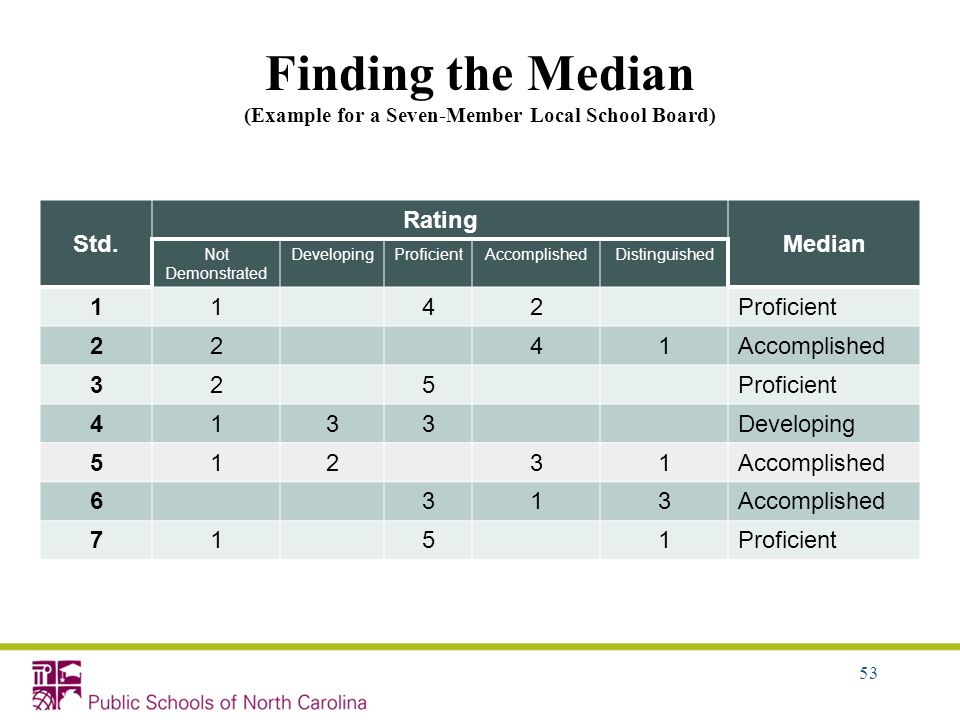 Finding the Median (Example for a Seven-Member Local School Board)