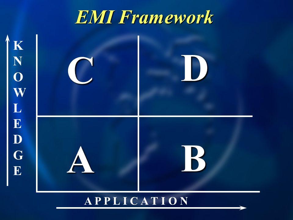EMI Framework KNOWLEDGE D C A B A P P L I C A T I O N