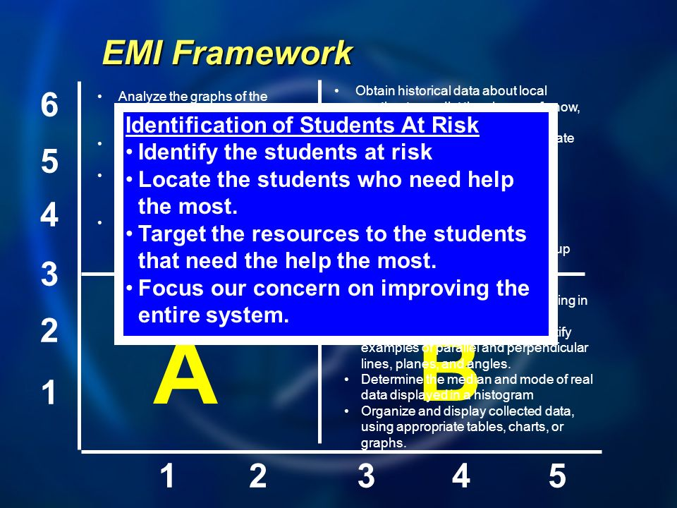 EMI Framework 6. Obtain historical data about local weather to predict the chance of snow, rain, or sun during year.