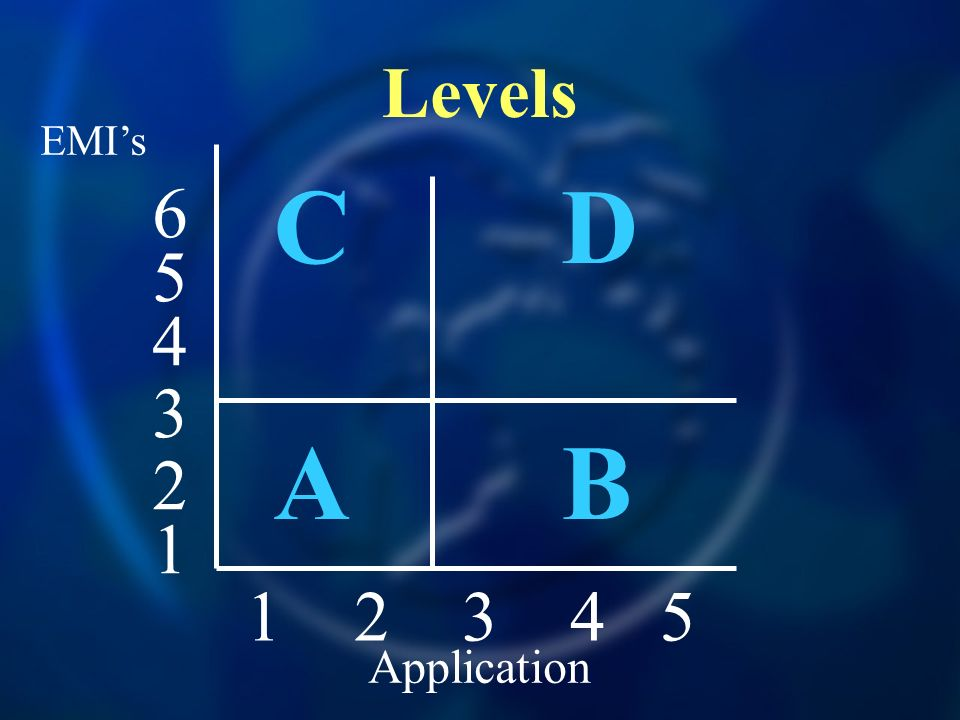 Levels EMI's C D A B Application