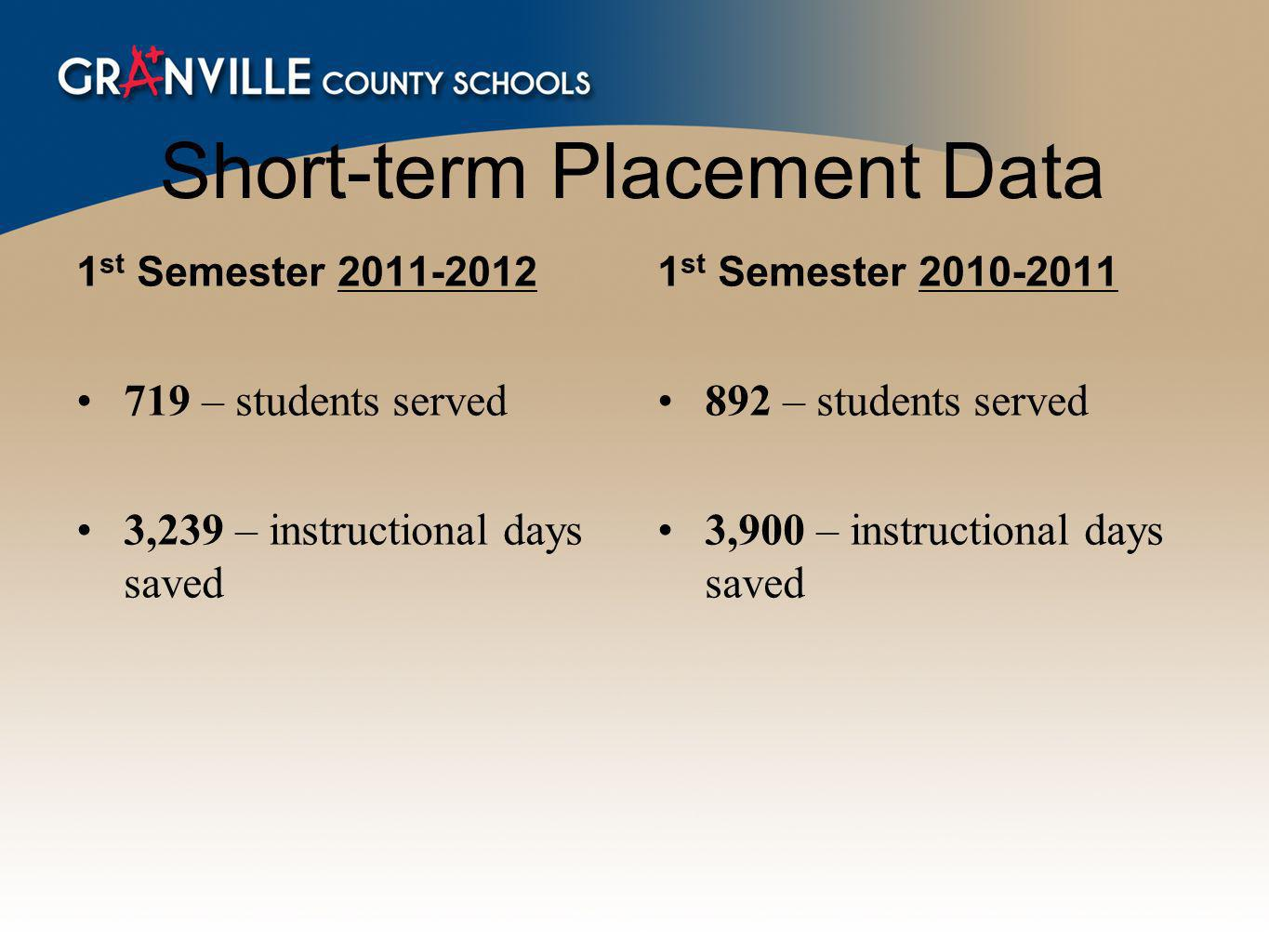 Short-term Placement Data