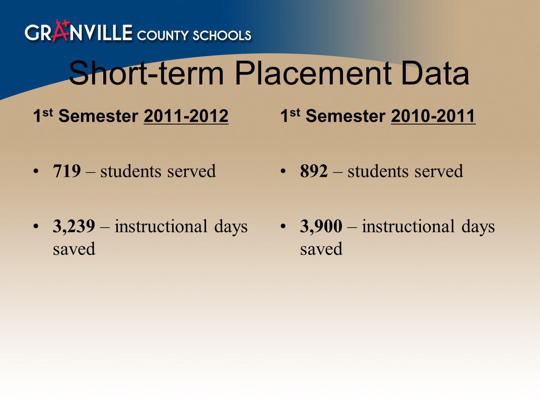 Short-term Placement Data