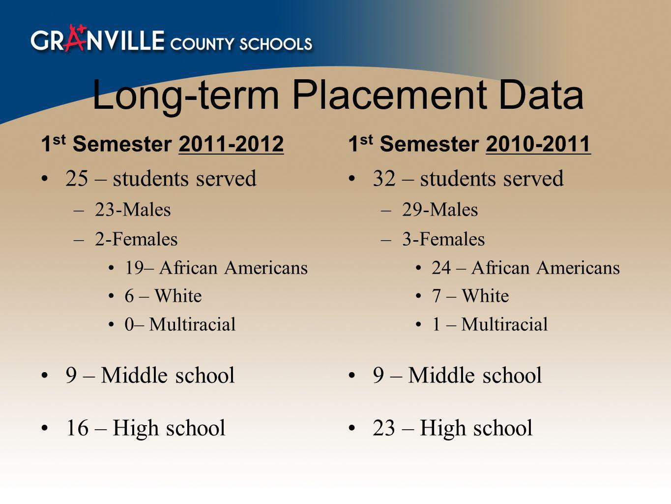 Long-term Placement Data