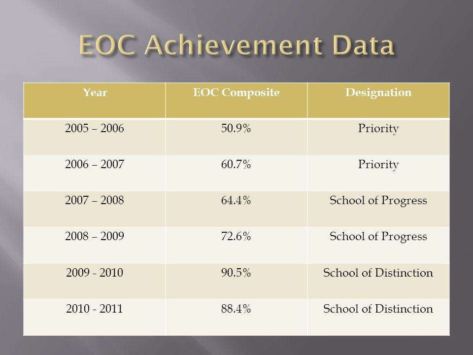 EOC Achievement Data Year EOC Composite Designation 2005 – 2006 50.9%
