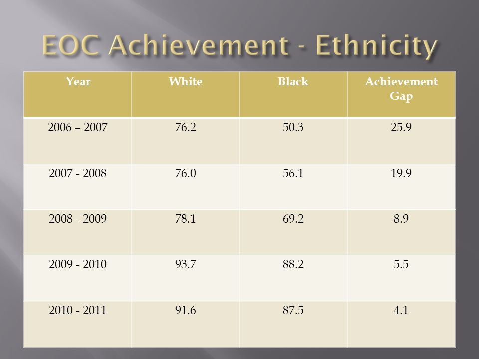 EOC Achievement - Ethnicity