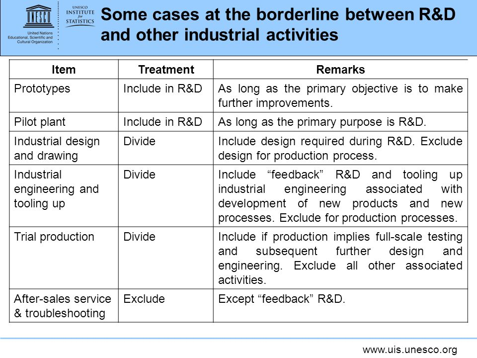 Some cases at the borderline between R&D and other industrial activities