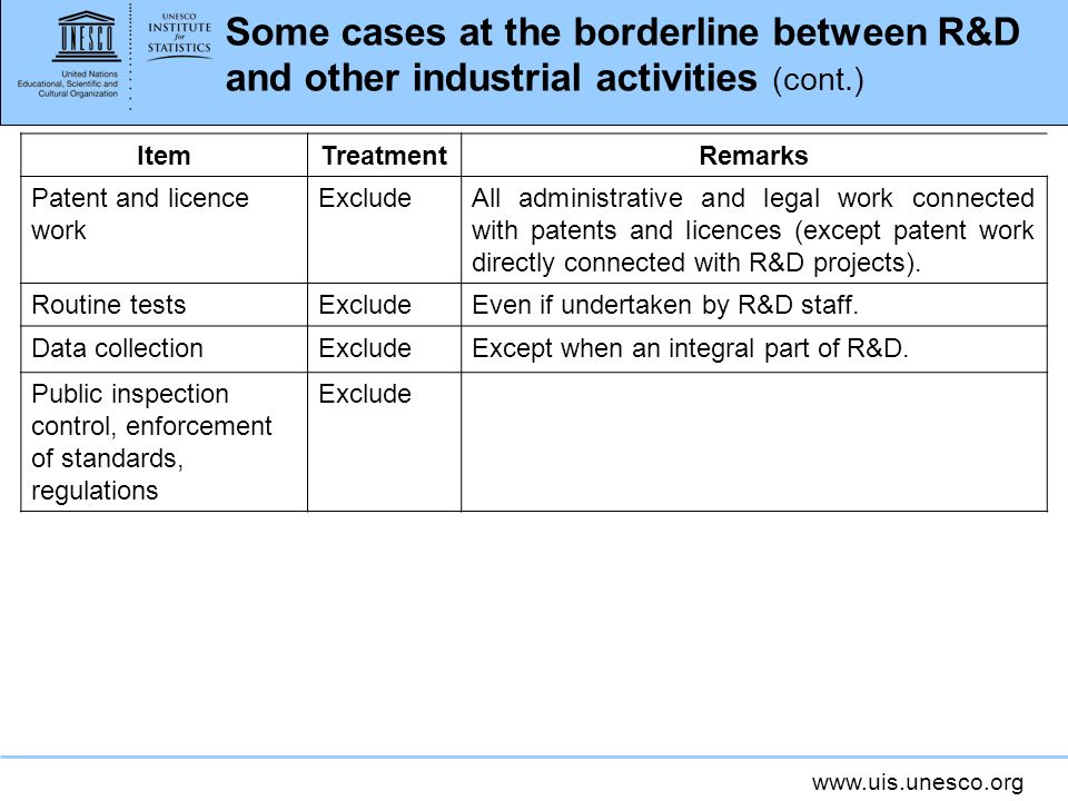 Some cases at the borderline between R&D and other industrial activities (cont.)