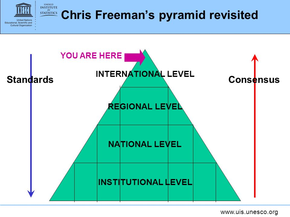 Chris Freeman's pyramid revisited