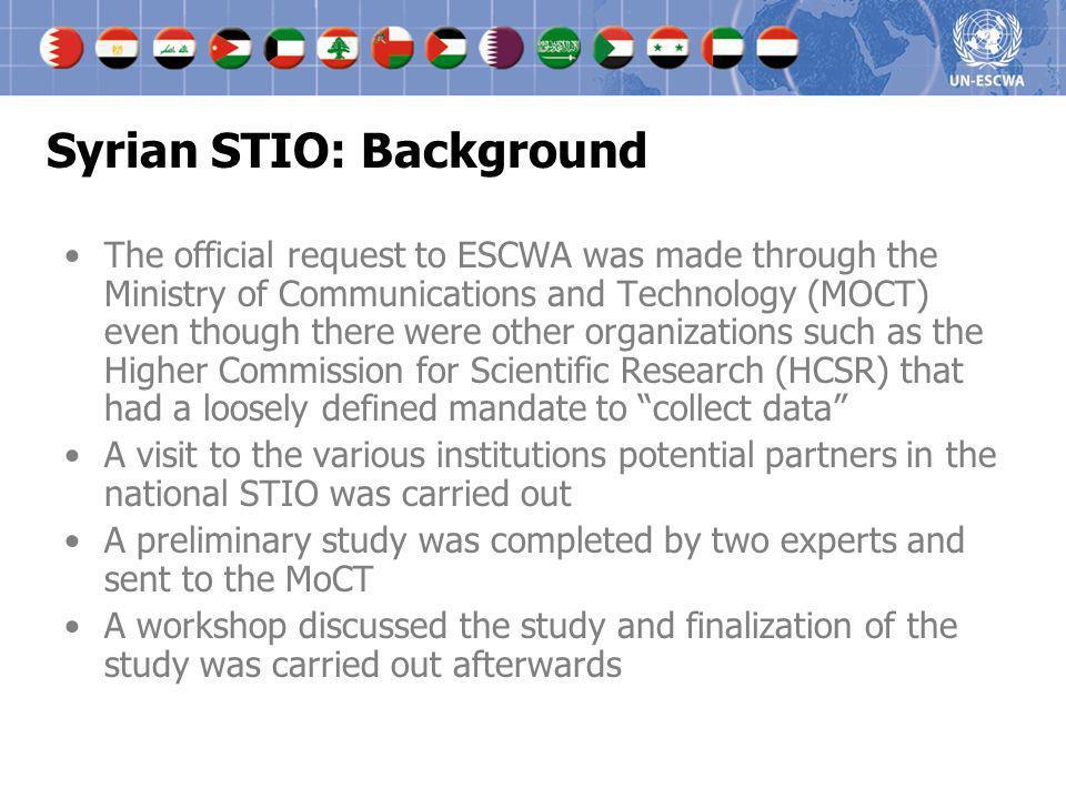 Syrian STIO: Background