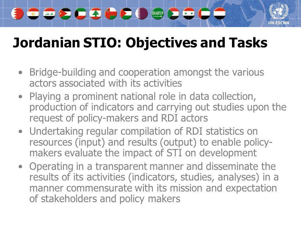 Jordanian STIO: Objectives and Tasks
