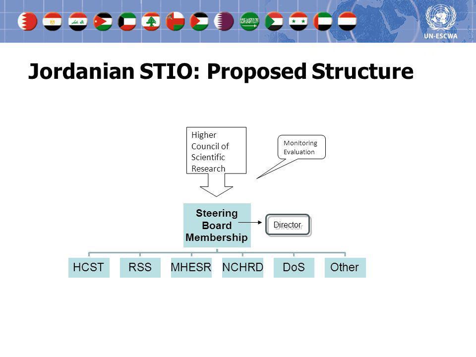 Jordanian STIO: Proposed Structure