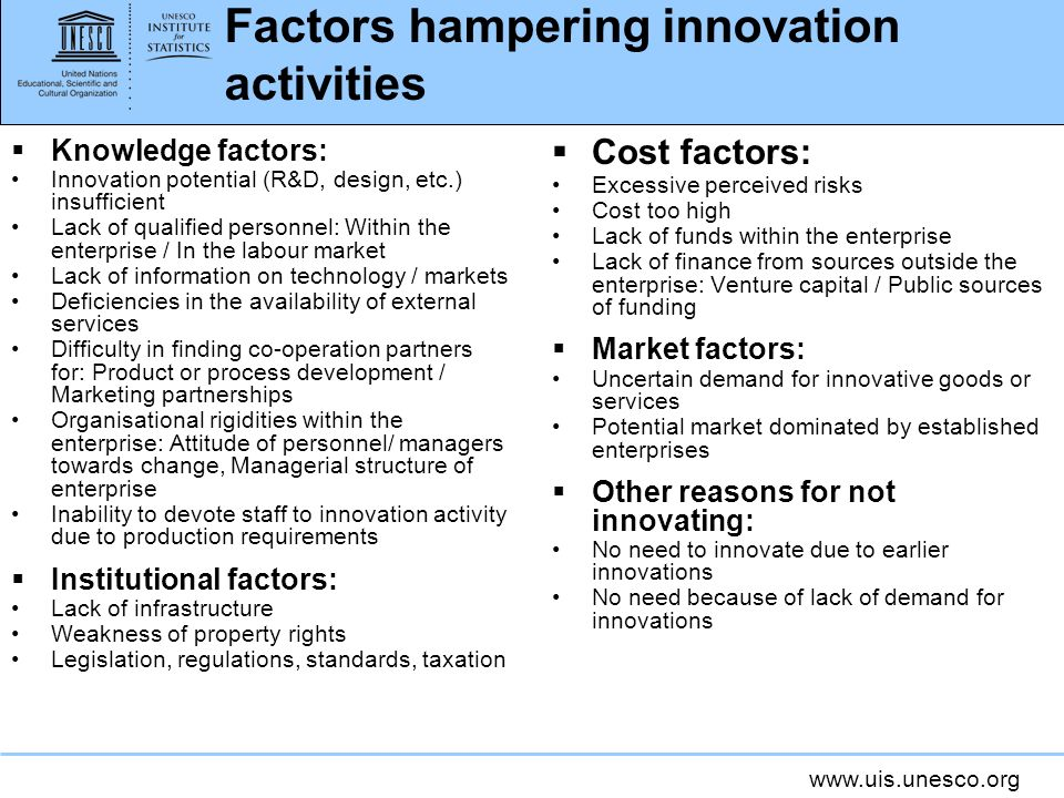 Factors hampering innovation activities