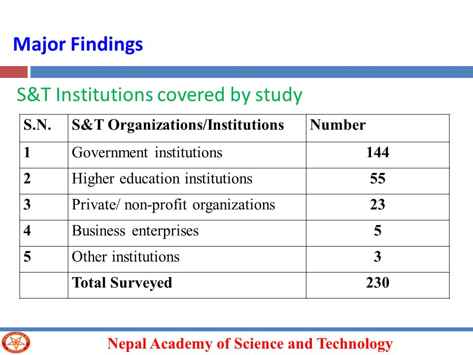 S&T Institutions covered by study