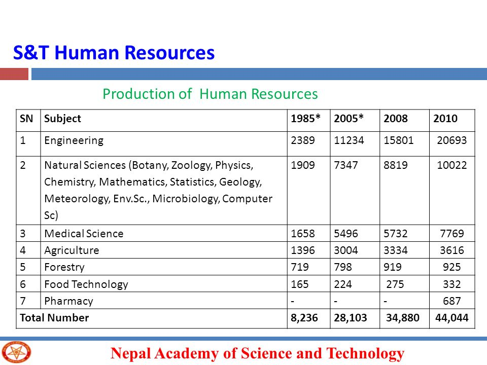 S&T Human Resources Production of Human Resources SN Subject 1985*