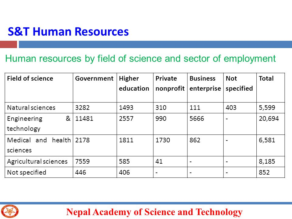 S&T Human Resources Human resources by field of science and sector of employment. Field of science.