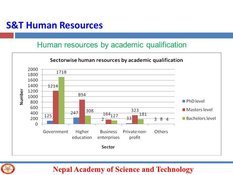 S&T Human Resources Human resources by academic qualification
