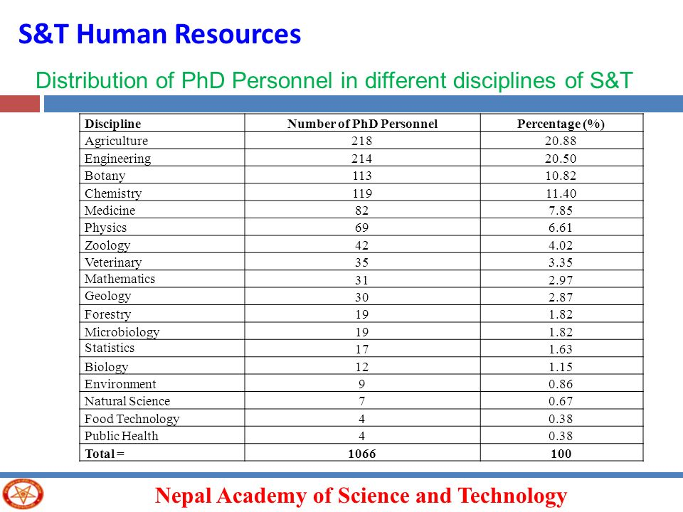 Number of PhD Personnel