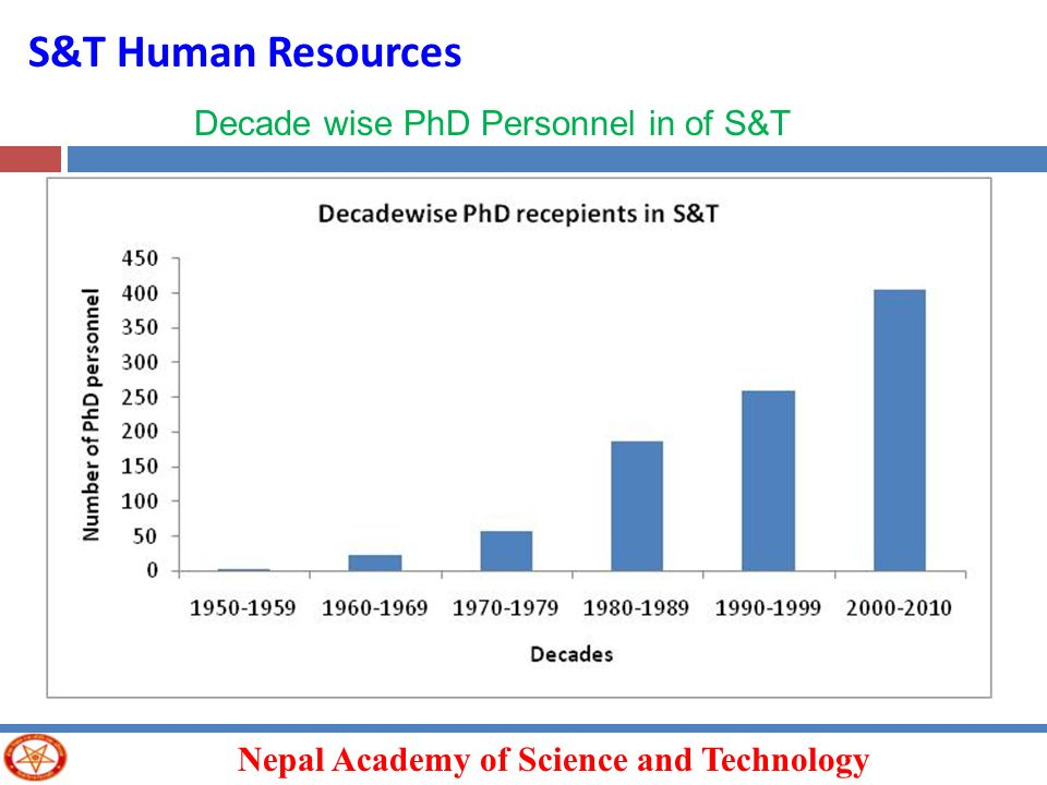 S&T Human Resources Decade wise PhD Personnel in of S&T