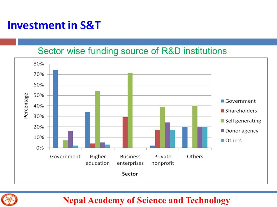 Investment in S&T Sector wise funding source of R&D institutions