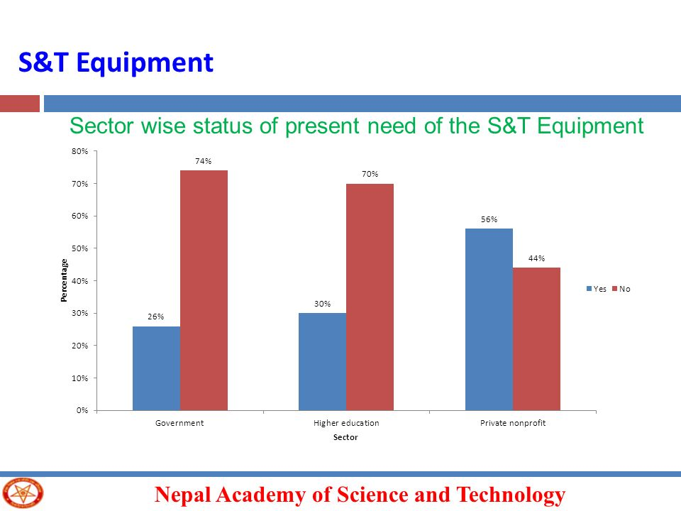 S&T Equipment Sector wise status of present need of the S&T Equipment