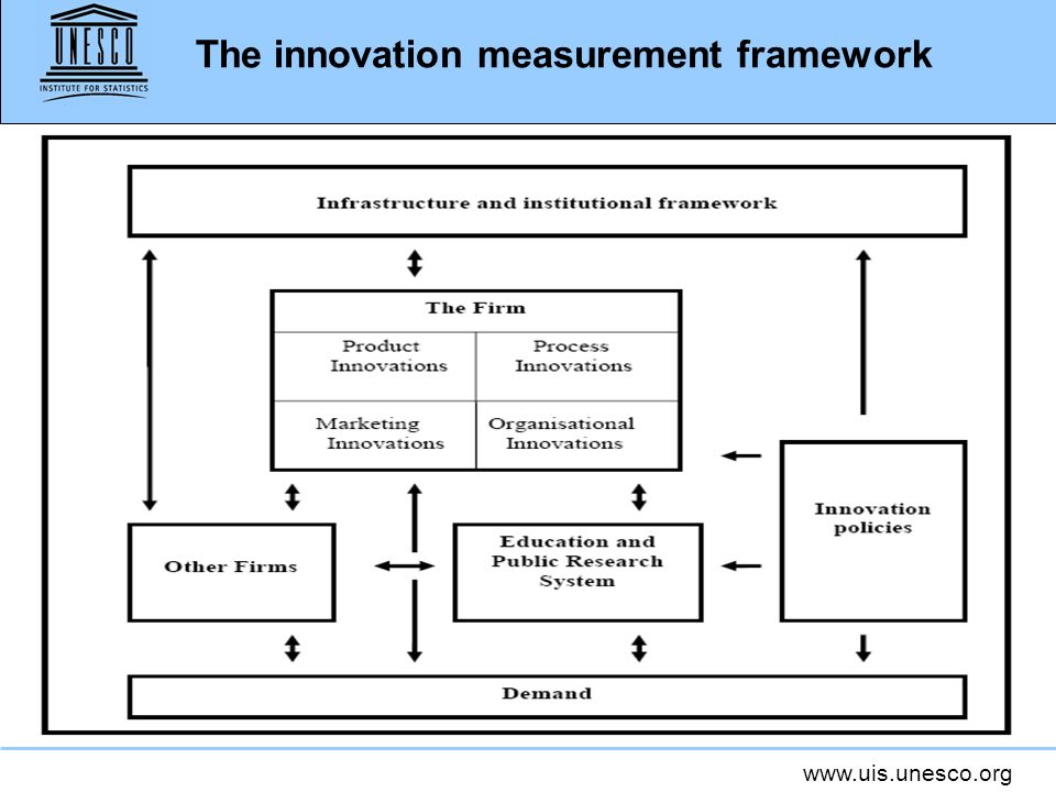 The innovation measurement framework