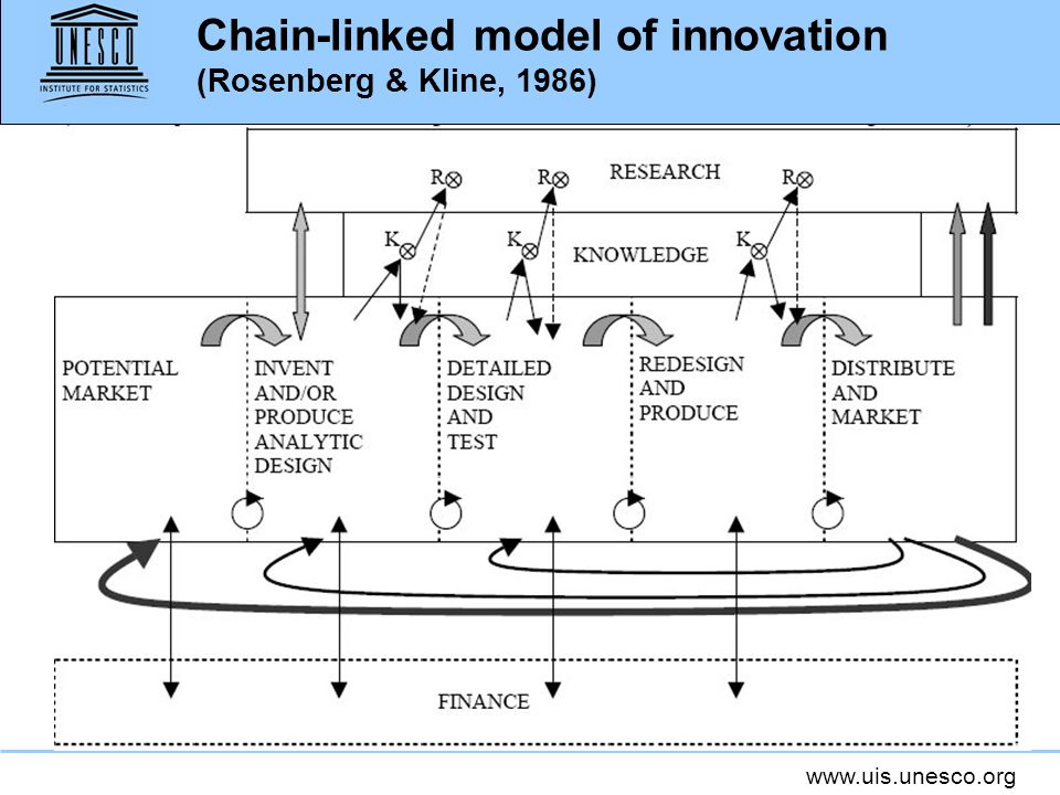 Chain-linked model of innovation (Rosenberg & Kline, 1986)